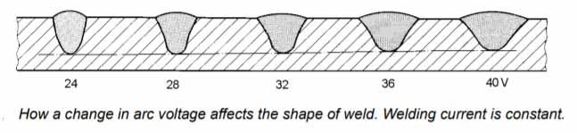 Arc-Voltage-in-Submerged-Arc-Welding