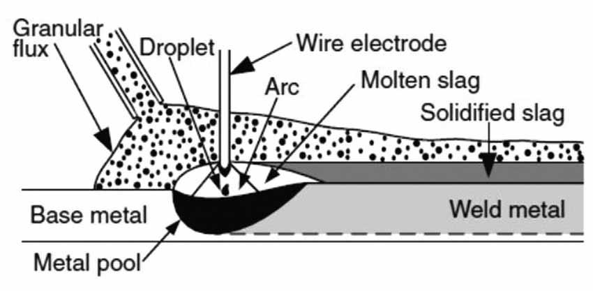 submerged-arc-welding-system