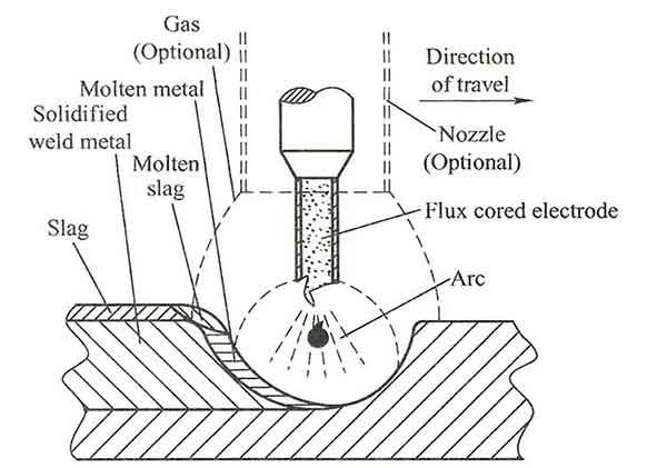 FCAW Process Diagram