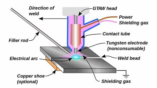 TIG Welding Process
