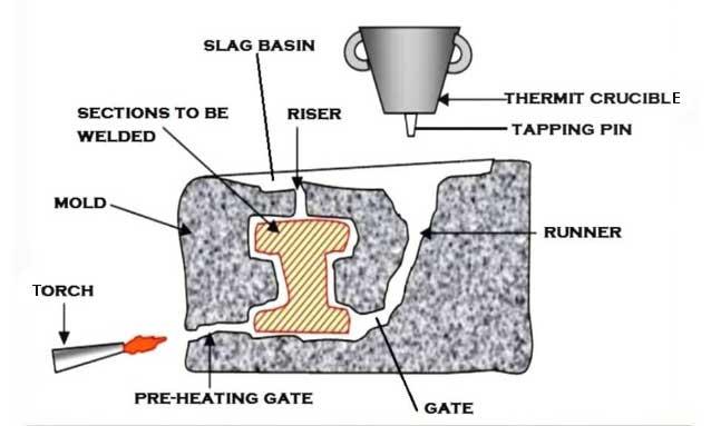 thermit-welding-set-up