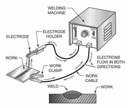 Current Setting in Arc Welding Machine