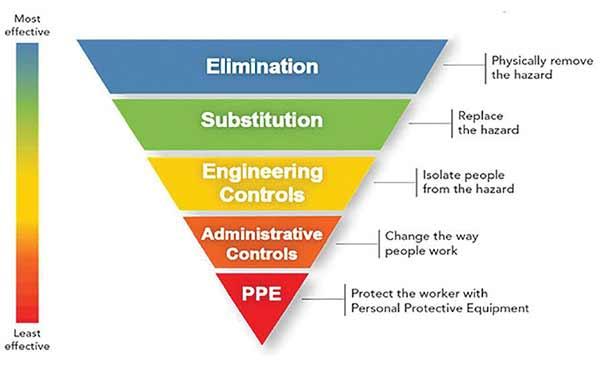 Welding Process Hazards