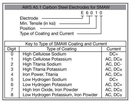welding electrode classification