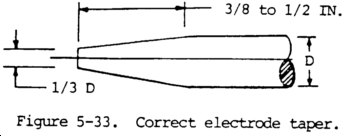Correct Electrode Taper